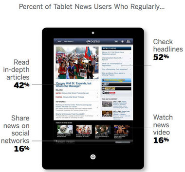 Tablet users don't want to pay for news