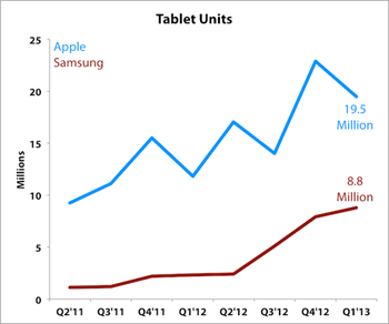 Apple  vs Samsung Tablet Sales