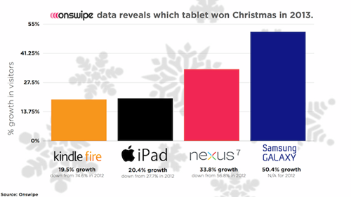 Onswipe tablet sales christmas 2013