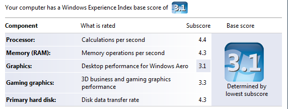 Fujitsu T2010 Windows Experience Index