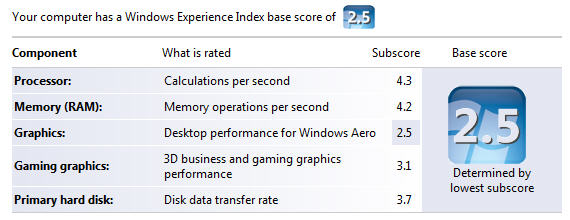 Windows Expreience score for hp 2710p